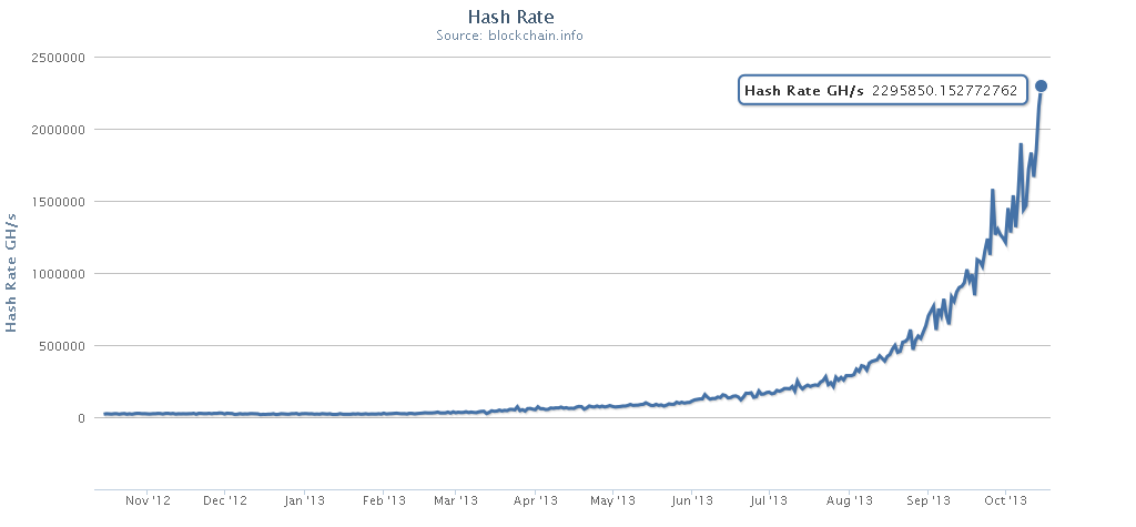Bitcoin network hashrate